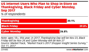vs pink black friday sales another sign black friday may be losing its punch emarketer retail