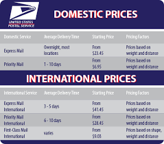 usps class shipping map shipping policy