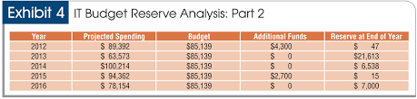 Please note that this reserve analysis is purely a budgeting and cash management technique and is not valid for financial statement purposes