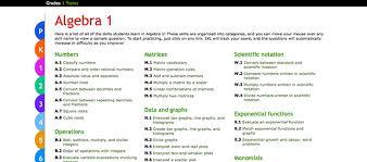 ixl math algebra 1 skills review for teachers common sense
