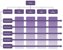 matrix org chart templates org charting
