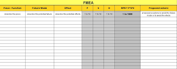 Fmea Template Excel Fmea Failure Mode Effects Analysis How To Analyze Potential