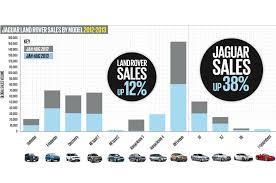 jaguar land rover logo jaguar land rover closes on sales record autocar