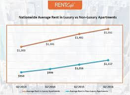 average rent cost luxury rents 40 higher than non luxury interactive 300 city table