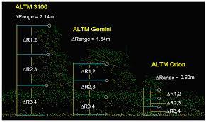 remote sensing free full text airborne lidar advances in