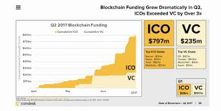 why most ico u0027s will fail a cold hard truth blockgeeks