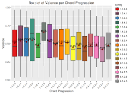 the relevance chord progression music nyc data science