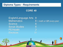 Indiana travel math images Indiana high school graduation requirements opportunities core jpg