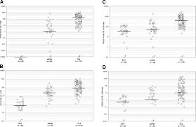 a quantitative promoter methylation profile of prostate cancer