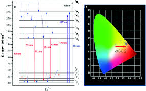 color spectrum energy levels regulated morphology phase structure and enhanced fluorescence in