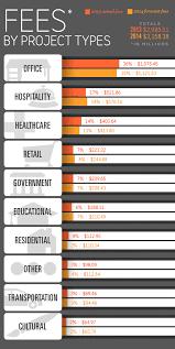 Average Salary For An Interior Designer 2014 Top 100 Giants