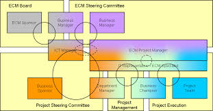 ecm project governance the ecm blog