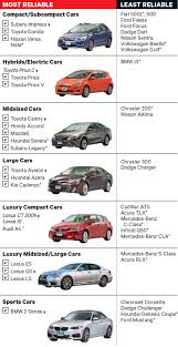 new ranking the most and least reliable new cars clark howard most and least reliable cars consumer reports