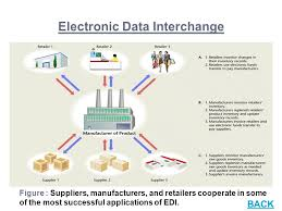 electronic data interchange systems ppt video online download