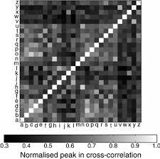 figure b2 confusion matrix comparing each letter of the alphabet