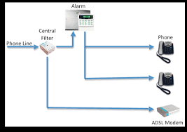 monitoring plus burglar alarm and phone line wiring