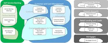 Home Design Credit Card Contact Number by Designing A Microservice System Api Design And Strategy