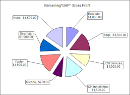 Gap Analysis Template Excel Sle Sales Territory Gap Analysis Excel Sheet With Pie Chart