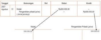 cara membuat ayat jurnal umum media pembelajaran mgmp akuntansi kelompok 3 process