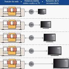 distance tv canapé distance tv en fonction de la taille de l écran maison