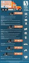 how much does a new kenworth truck cost 34 best trucking infographics images on pinterest truck drivers