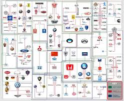 auto brands family tree logo designs family trees