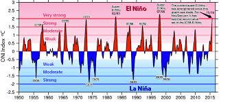 Drought April 2013 State Of The Climate National Centers For If La Niña Follows El Niño Bad News For California U2014 Imageo