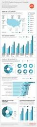 116 best infographics education images on pinterest infographics