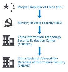 china u0027s cybersecurity law gives the ministry of state security