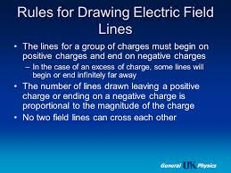electric forces and electric fields ppt