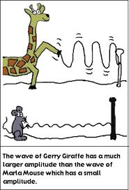 energy waves lesson