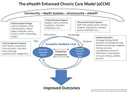 jmir the ehealth enhanced chronic care model a theory derivation