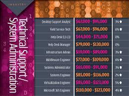 Service Desk Specialist Salary It Salaries Increase Across 12 Tech Job Categories Cio