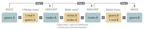 Molar Mass Calculations Worksheet Chemical Reactions