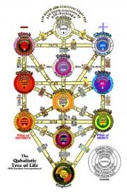 discover kabbalah and the tree of are you ready to change