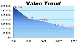 value of 1984 corvette 1984 1996 c4 corvette though its value is depress hemmings