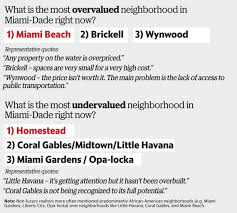 2017 miami real estate study reveals surprising trends about the