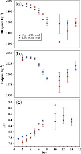 effects of elevated co 2 on phytoplankton during a mesocosm