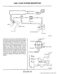 nissan altima fuel filter engine nissan 300zx 1984 z31 engine fuel and emission control
