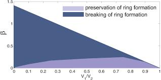 light blue gray color parameter diagram depicting regimes of preservation light blue