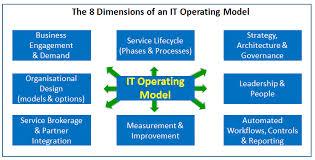 operating model template it frameworks scaled agile devops leanstartup leanit kanban