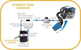 hho wiring diagram car diagram tesla coil schematic diagram hho