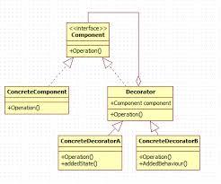 pattern design java decorator design pattern in java codeproject