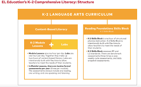 k 5 language arts curriculum k 2 overview el education