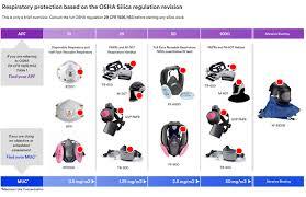 osha silica rule table 1 the silica standard in a nutshell