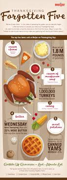 meijer expects to sell 1 million turkeys this thanksgiving
