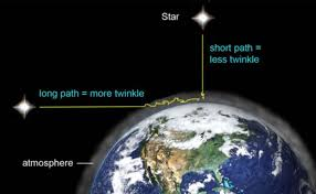 Path Of Light Through The Eye Why Stars Twinkle But Planets Don U0027t Space Earthsky
