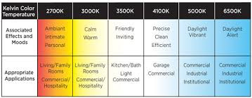 light bulb color spectrum light bulb color chart grand temperature is a characteristic of