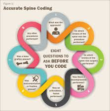 follow an eight step formula for correct spine coding