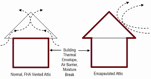 encapsulated attics guidance for hvac designers ie3 indoor